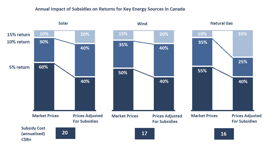 Stacked bar chart showing the relationships between subsidised and unsubsidised energy sources in a case study about energy in Canada