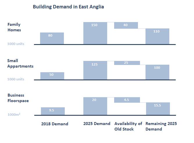 Stacked bar chart showing the differences between demand for buildings at different times in East Anglia from a  case study about the building industry