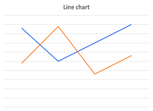 Example of a line chart as a standard way of conveying business information as a function of time