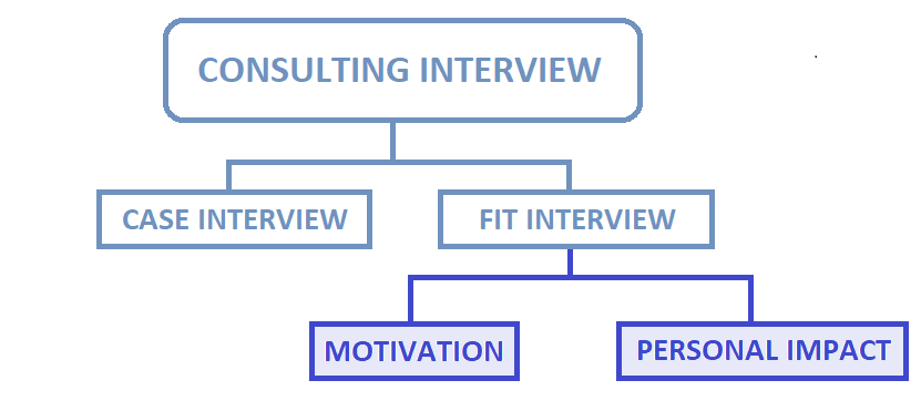 Structure showing how the consulting interview as a whole can be separated into case and fit components and how the fit interview can then be subdivided into assessments of motivation and personal impact