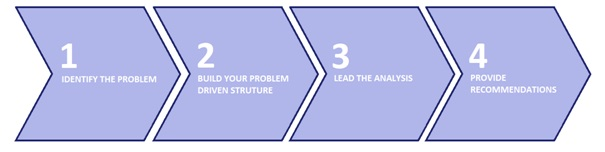 Diagram showing our four steps to cracking consulting interview case studies, where leading the analysis is step three
