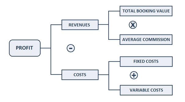 Structure breaking down travel agent profitability case study