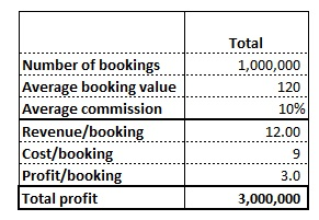 Table showing financial information for the travel agent in our profitability case example