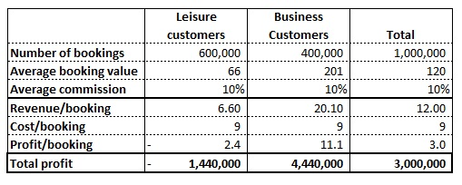 Table showing segmented financial information for the travel agent in our profitability case study