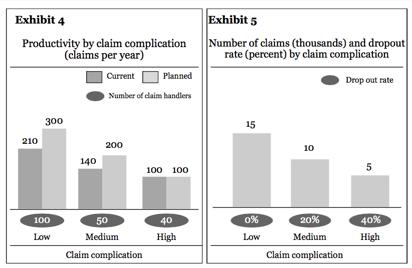 Figure from our free PST practice test showing the productivity and the number of claims in an insurance company