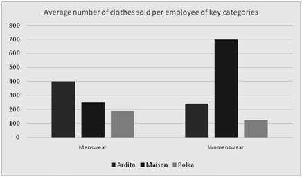 Bar chart from example PST question showing average number of clothes sold per employee in key categories for two retailers