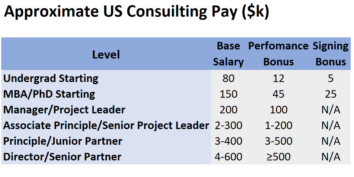 Table showing average pay in US dollars for different levels of seniority in the management consulting career ladder